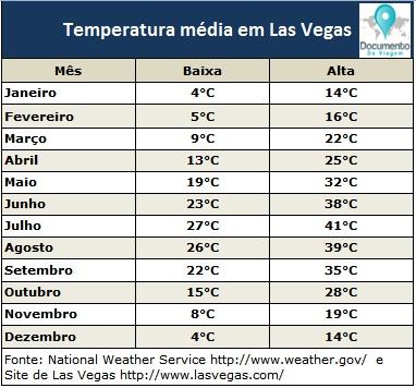 documento-de-viagem-las-vegas-temperaturas