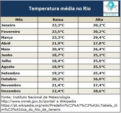 documento-de-viagem-rio-de-janeiro-temperaturas