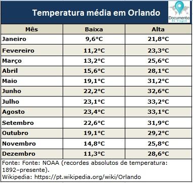 documento-de-viagem-orlando-temperaturas
