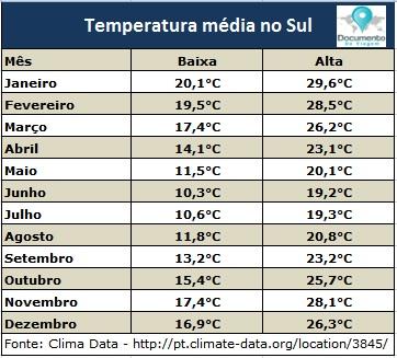 documento-de-viagem-temperatura-media-sul