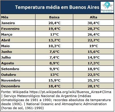 documento-de-viagem-buenos-aires-temperaturas