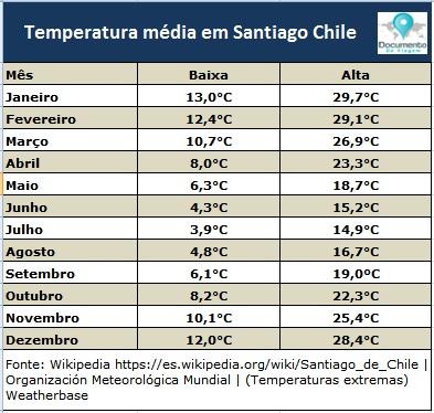 documento-de-viagem-temperatura-santiago-chile