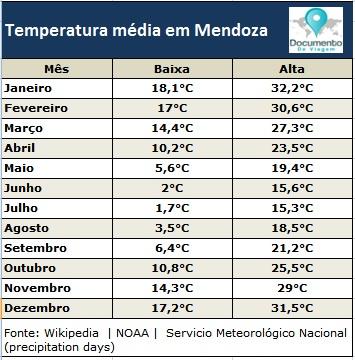 documento-de-viagem-tabela-temperatura-mendoza